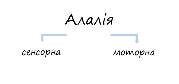алалія - сенсорна та моторна